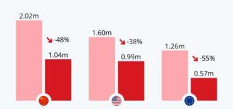 Автомобильная индустрия и продажи машин в условиях всемирной изоляции